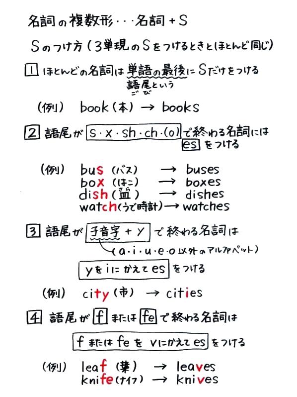 英語 名詞の複数形(sのつけ方) -...