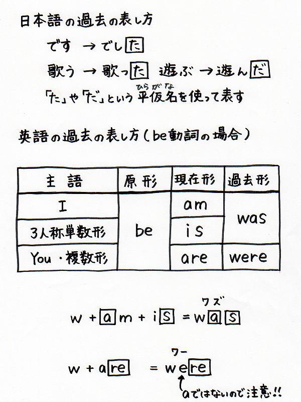 英語 be動詞の過去形(was・were ...