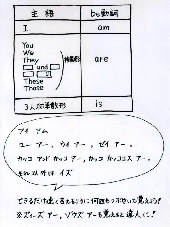 3種類の主語とbe動詞の変身 - 中...