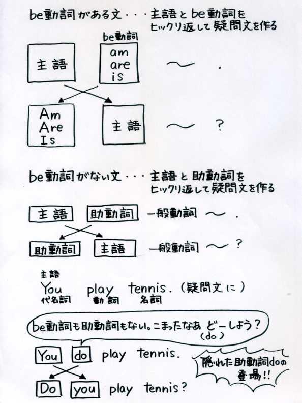 ... - 中学英語ポイントノート : 中学 英語 単語 問題 : 中学
